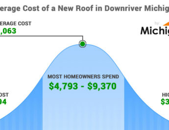 Average Cost of a New Roof in Downriver Michigan