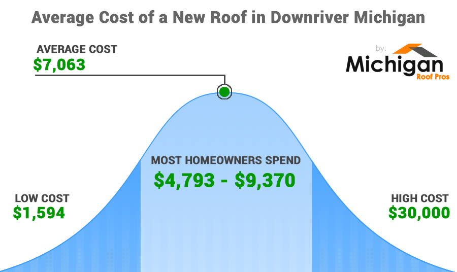 How Much Does the Average Roof Cost in Downriver Michigan?